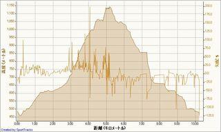 20081129金ケ崎駒ケ岳 2008-11-29, 高度 - 距離.jpg