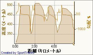 20090301とことん村ファンスキー 2009-03-01, 高度 - 距離.jpg