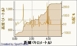 20090320姫神山登り 2009-03-20, 高度 - 距離.jpg