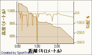20090321姫神山下山 2009-03-21, 高度 - 距離.jpg