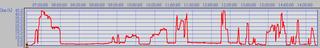 20120107,1 時刻 - 速度.PNG