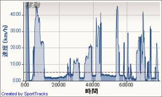 20120107,6 速度 - 時間.png