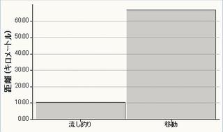 20120107福井艇-距離.png