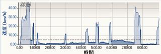 2013-06-29,6 速度 - 時間.png