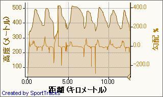 20090228とことん村ファンスキー 2009-02-28, 高度 - 距離.jpg