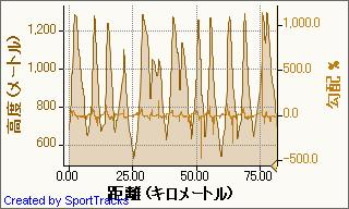 20090320安比スキー 2009-03-20, 高度 - 距離.jpg
