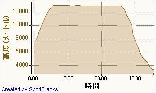 20090602熊本~羽田 2009-06-02, 高度 - 時間.jpg