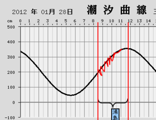 20120128湯島タイドグラフ.png